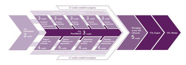 ITIL Certification Scheme Diagram