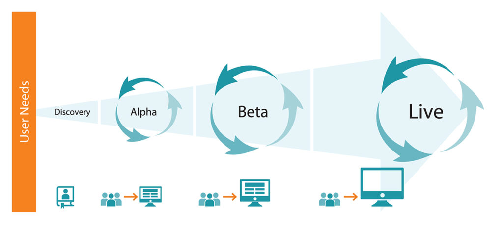 Agile Digital Services Lifecycle